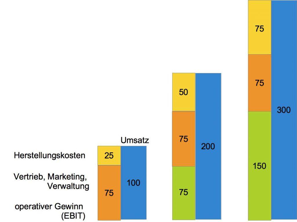 Herstellungskosten und operativer Gewinn bei steigendem Umsatz