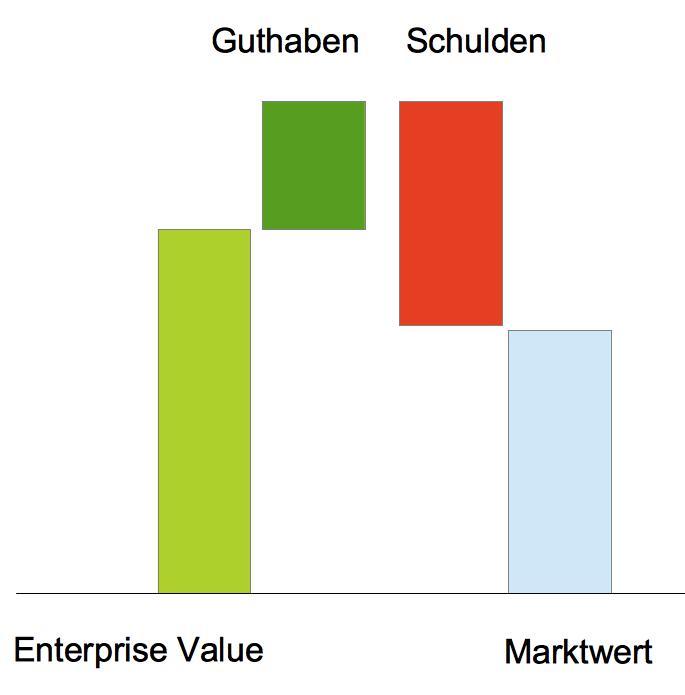 Berechnung des Marktwerts aus EV, Guthaben und Schulden