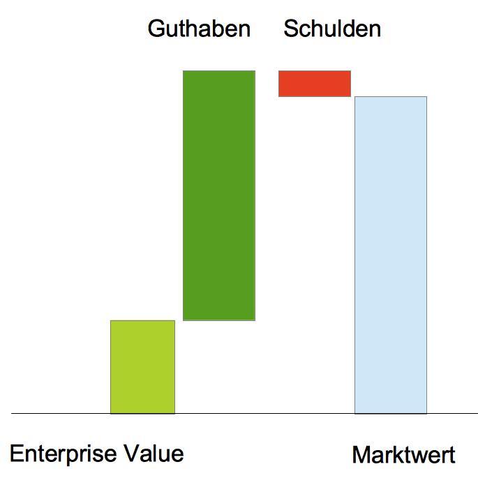 Typische Größenverhältnisse bei Startups